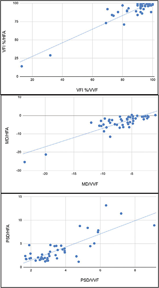 Figure 3. In a comparison of the Virtual Field (VVF; Virtual Field Inc.) against Humphrey field analyzer (Carl Zeiss Meditec Inc.), Pearson's correlation coefficient for virtual field index, mean deviation, and pattern deviation were 0.93 (P<.00001), 0.85 (P<.00001) and 0.79 (P<.00001), respectively. Interclass correlation coefficient for virtual field index was 0.99, mean deviation was 0.74, and pattern deviation was 0.81.2