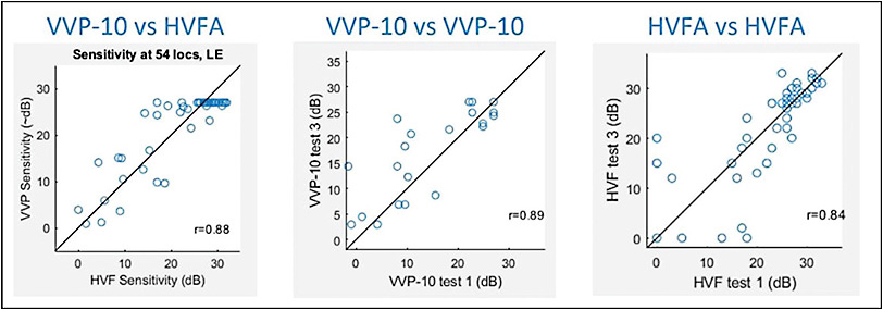 Figure 6. The Vivid Vision Perimeter platform has been demonstrated to provide reproducible visual field sensitivity measurements for glaucoma patients and glaucoma suspects.